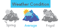 gloves-weathercondition-average.png